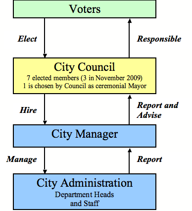 council-manager